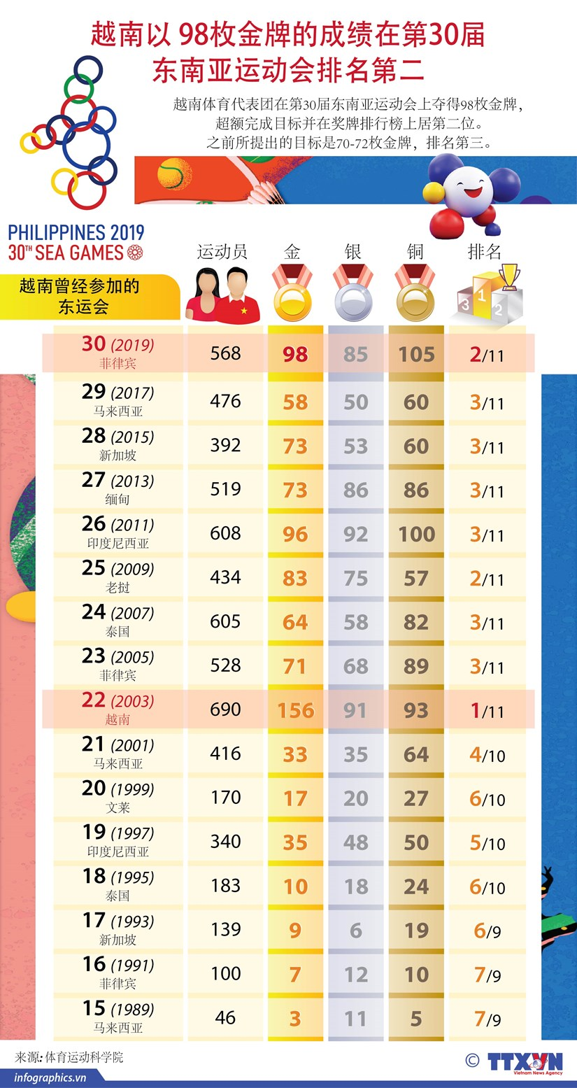 图表新闻:越南以 98枚金牌的成绩在第30届 东南亚运动会排名第二 hinh anh 1