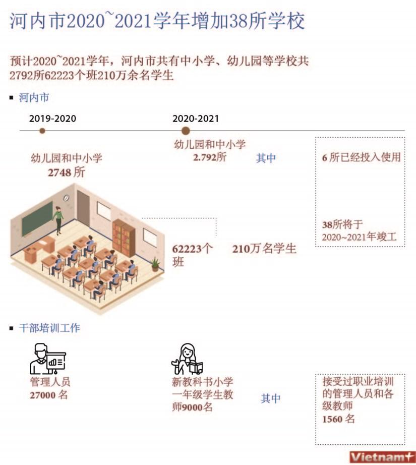 图表新闻:河内市2020~2021学年增加38所学校 hinh anh 1