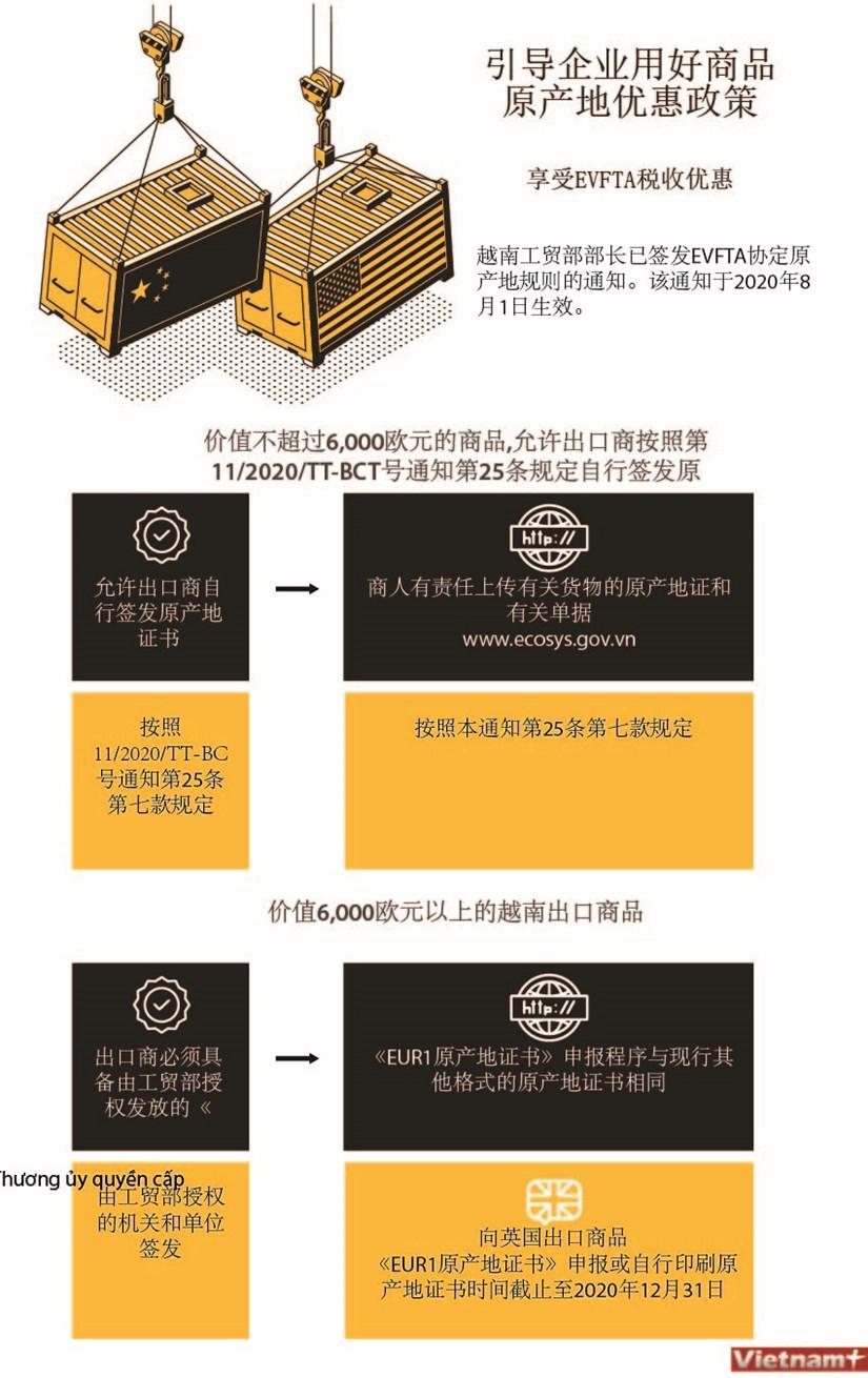 图表新闻:引导企业用好商品原产地优惠政策 hinh anh 1