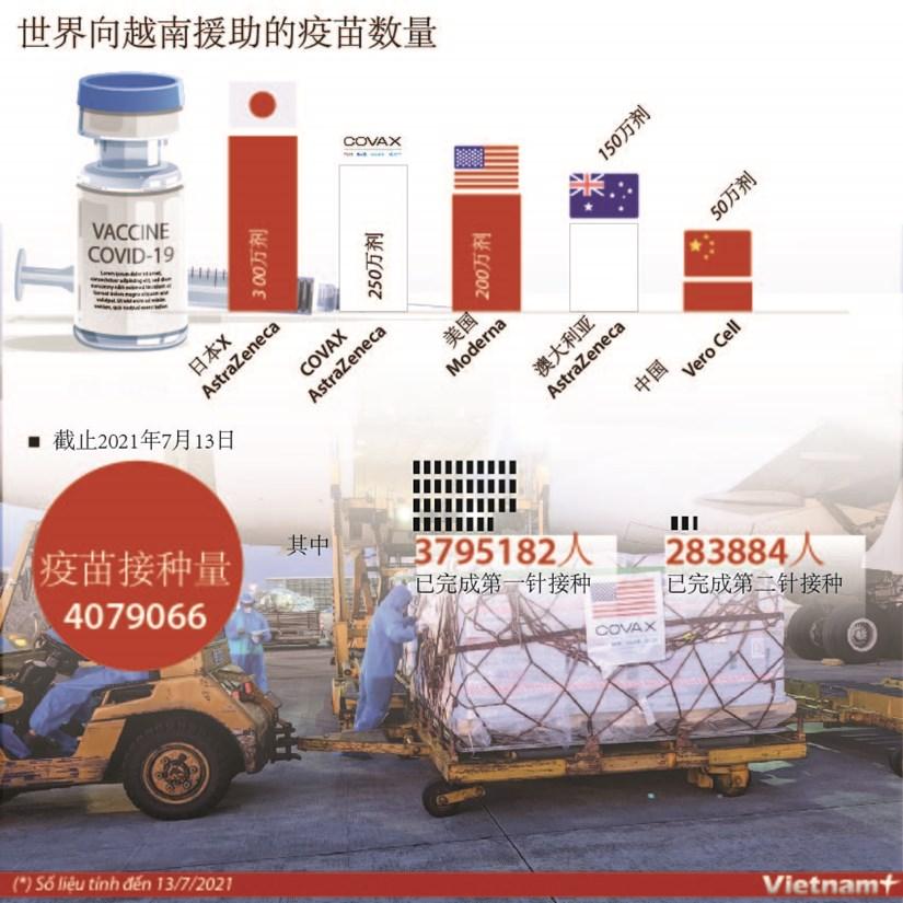图表新闻:世界向越南援助的疫苗数量 hinh anh 1