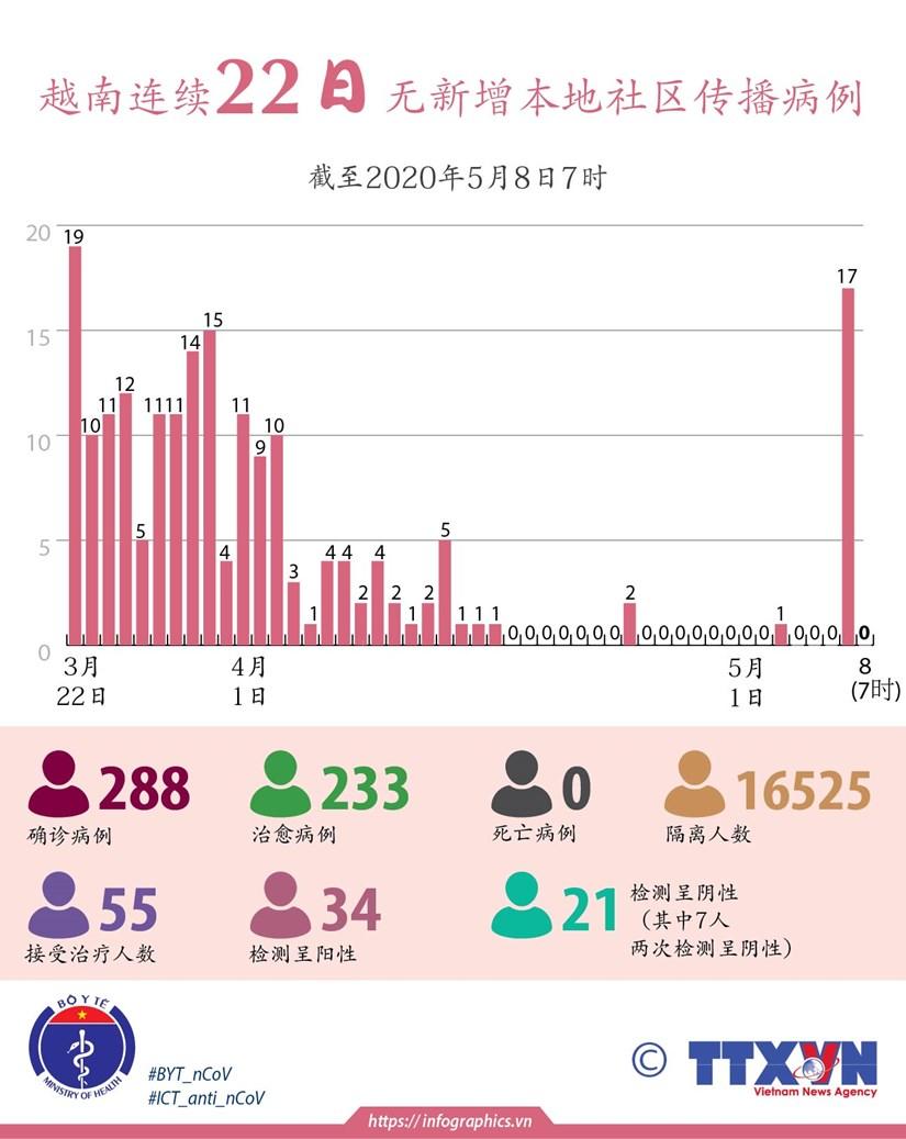 图表新闻:越南连续22日无新增本地社区传播病例 hinh anh 1