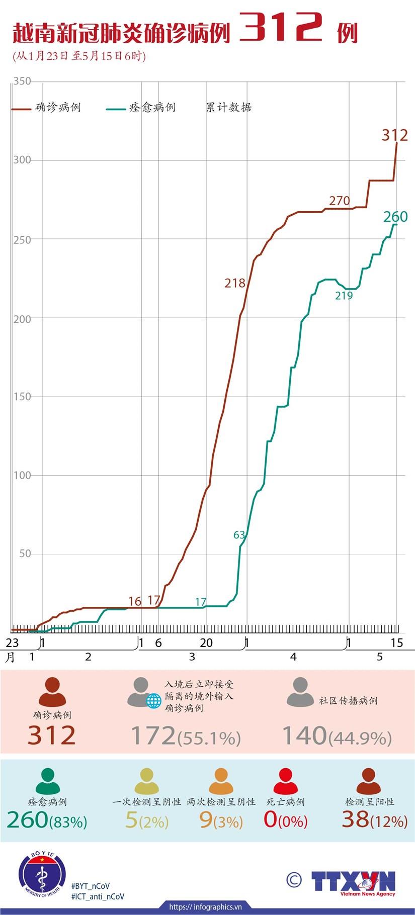 图表新闻:越南新冠肺炎确诊病例 312 例 hinh anh 1