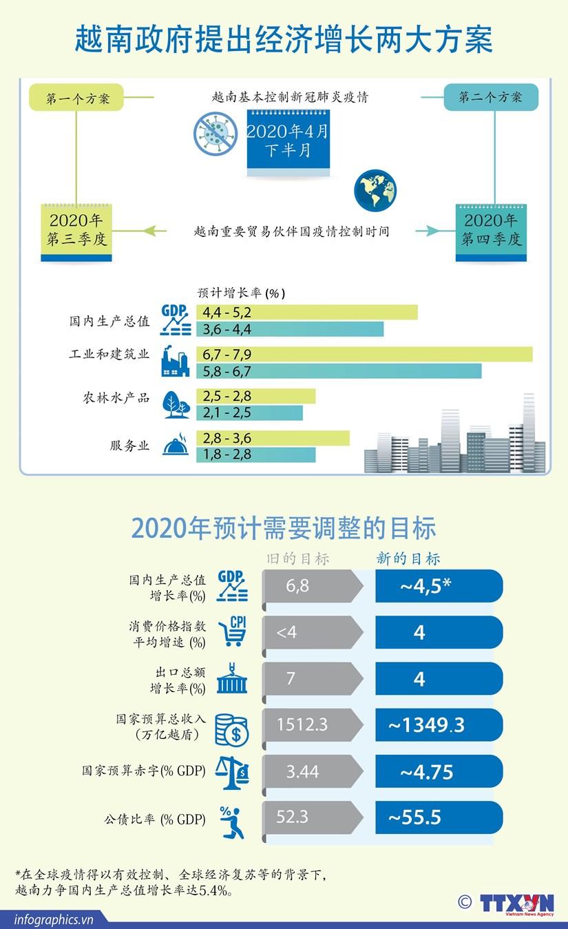 图表新闻:越南政府提出经济增长两大方案 hinh anh 1