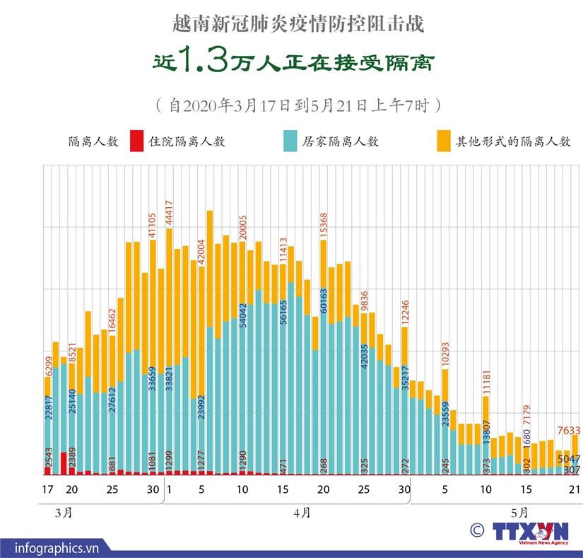 图表新闻:越南新冠肺炎疫情防控阻击战: 近1.3万人正在接受隔离 hinh anh 1