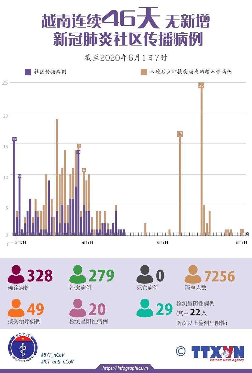图表新闻:越南连续46天无新增新冠肺炎社区传播病例 hinh anh 1