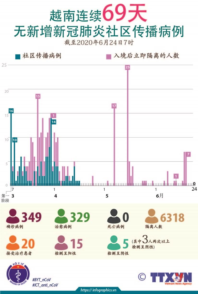 图表新闻:越南连续69天无新增新冠肺炎社区传播病例 hinh anh 1