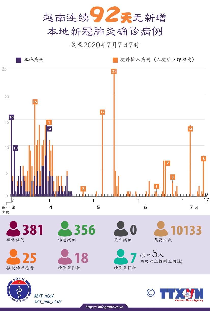图表新闻:越南连续92天无新增本地新冠肺炎确诊病例 hinh anh 1