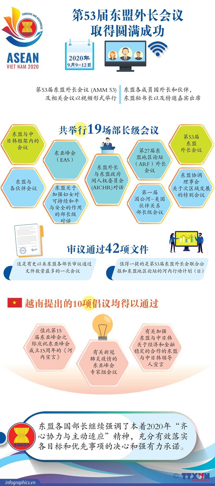 图表新闻:第53届东盟外长会议取得圆满成功 hinh anh 1