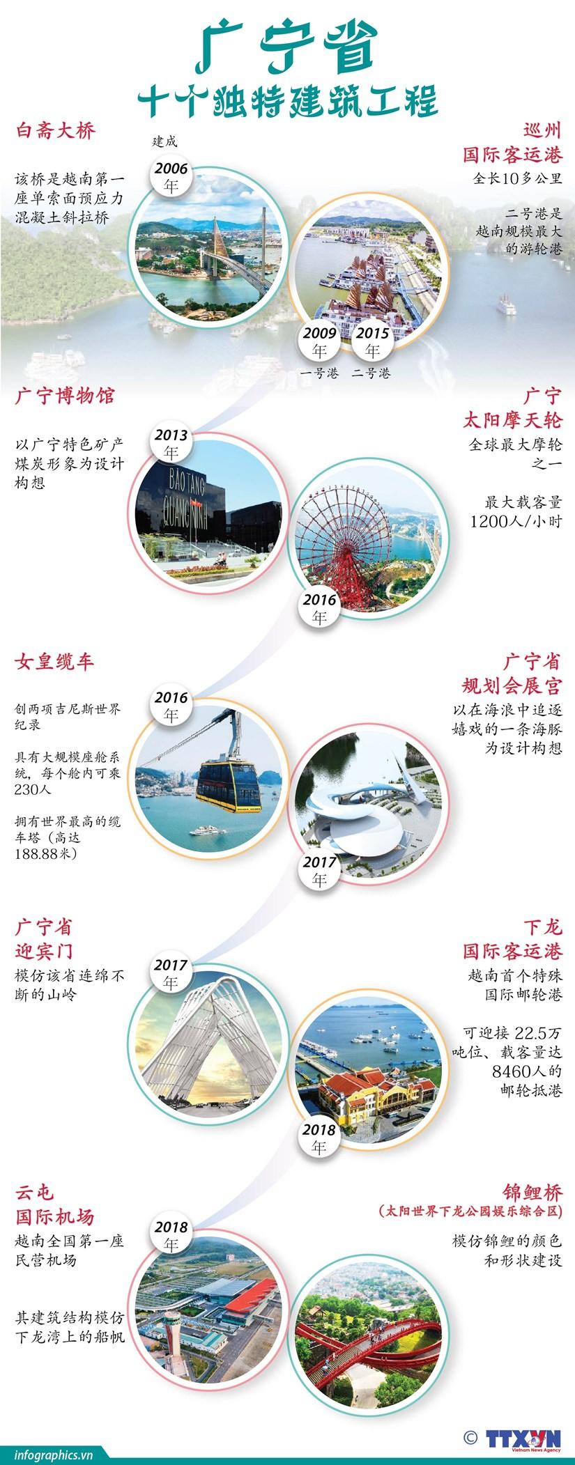 图表新闻:广宁省十个独特建筑工程 hinh anh 1