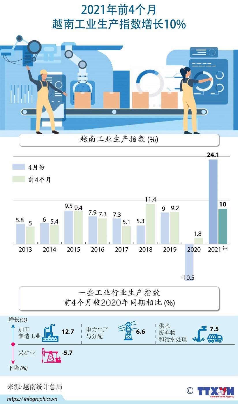 图表新闻:2021年前4个月越南工业生产指数增长10% hinh anh 1