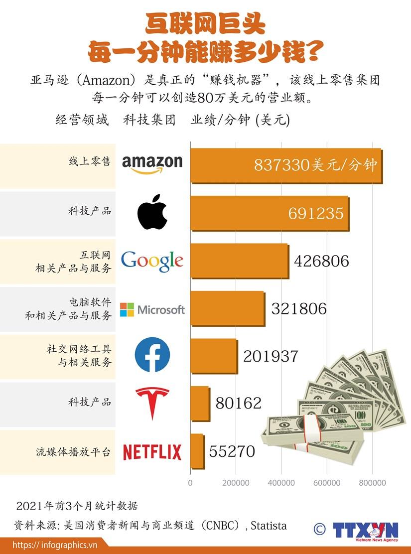 图表新闻:互联网巨头每一分钟能赚多少钱? hinh anh 1