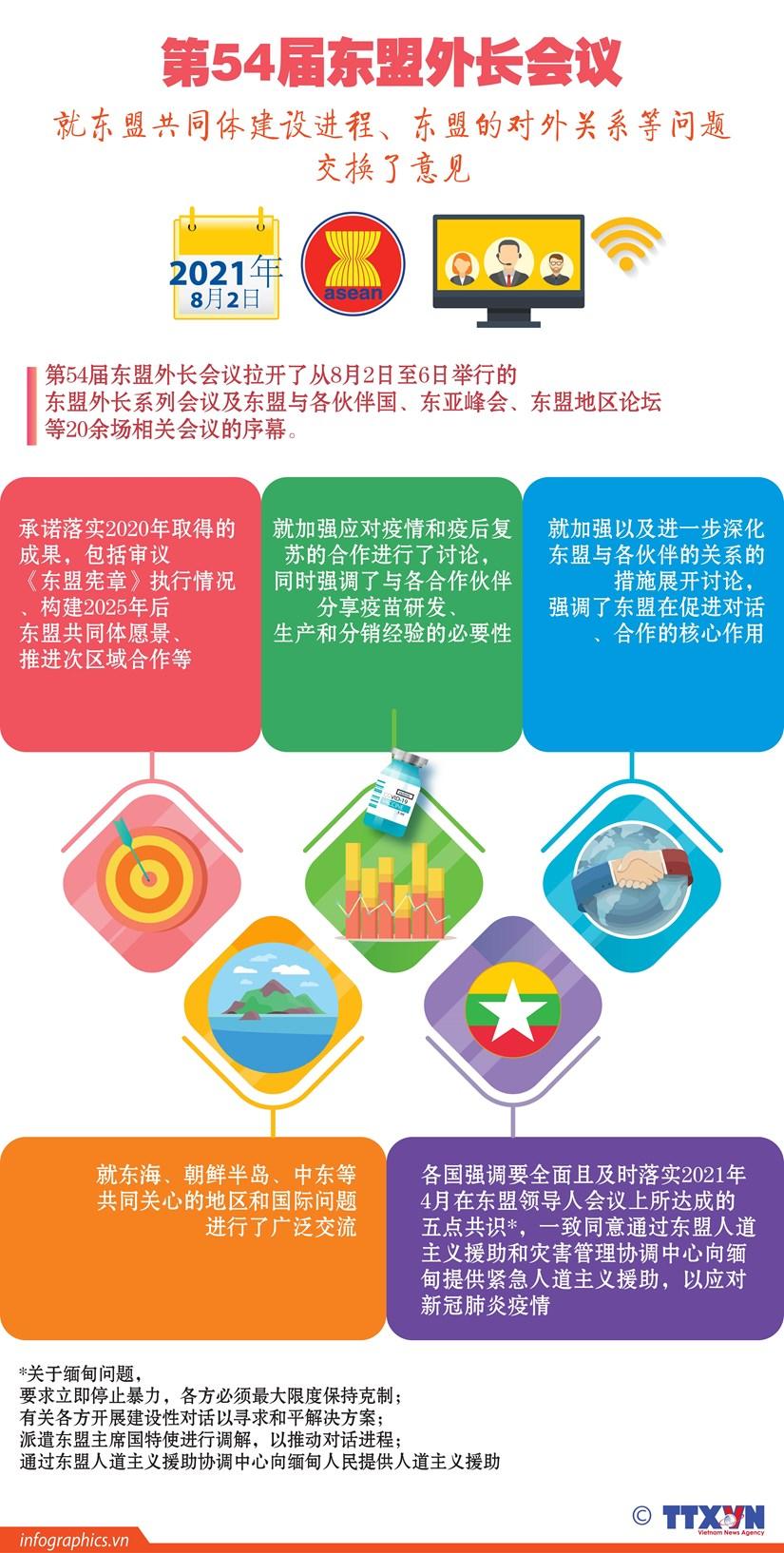 图表新闻:第54届东盟外长会议就东盟共同体建设进程、东盟的对外关系等问题交换意见 hinh anh 1