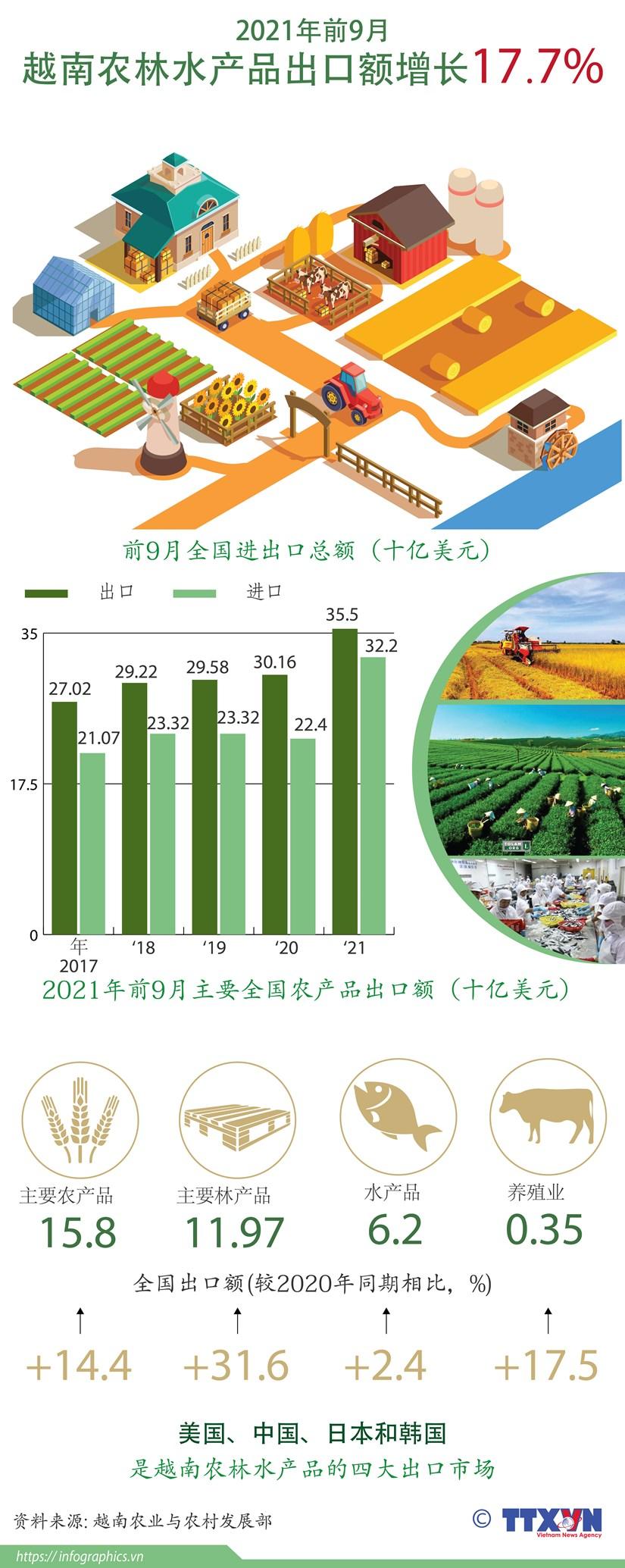 图表新闻:2021年前9月越南农林水产品出口额17.7% hinh anh 1