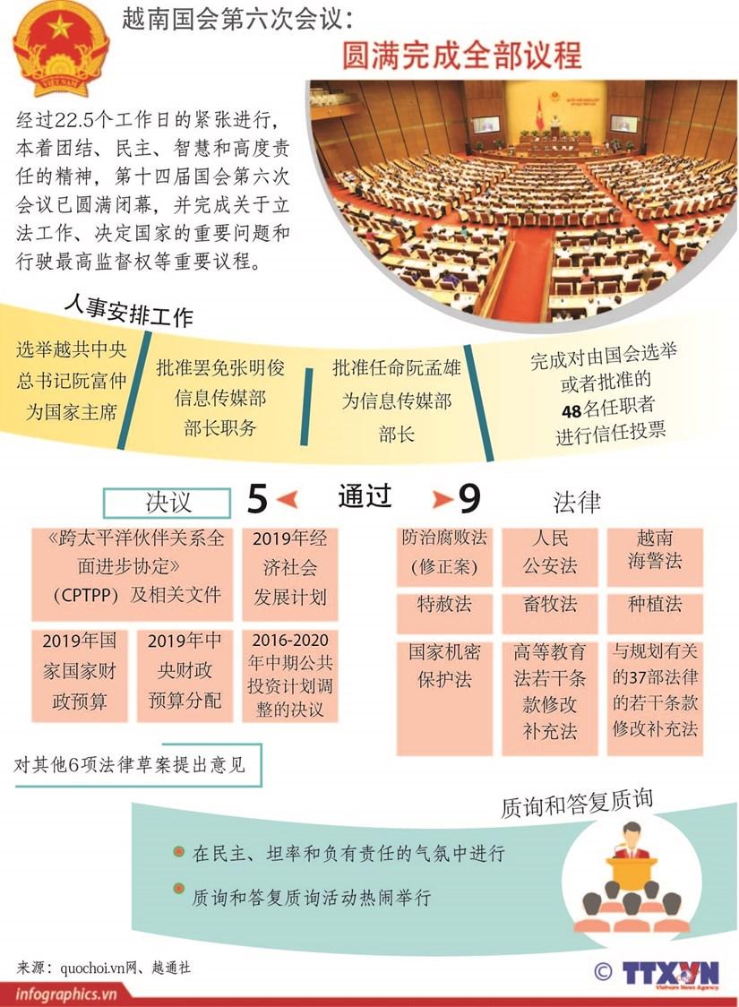 图表新闻:越南国会第六次会议圆满完成全部议程 hinh anh 1