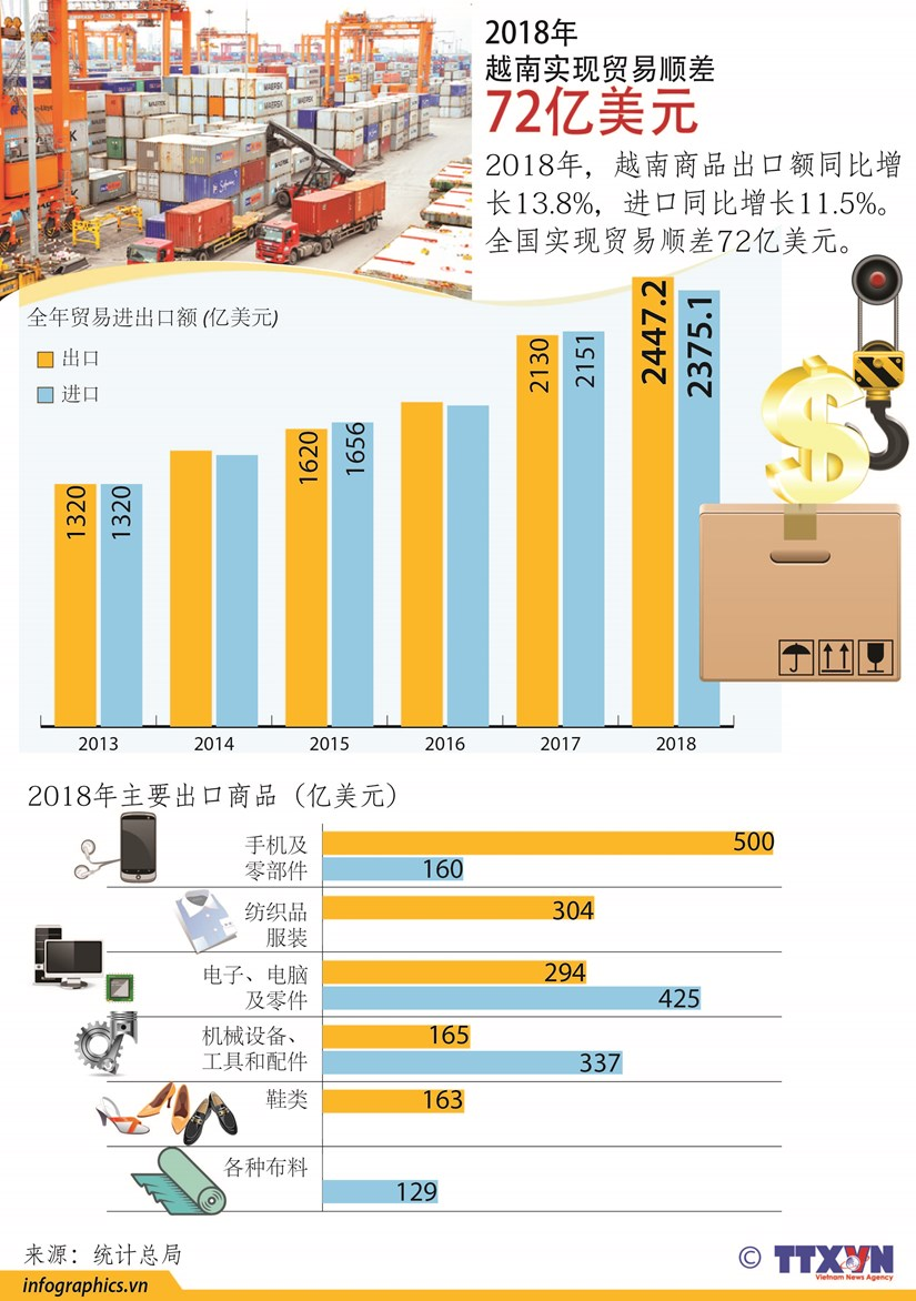 图表新闻:2018年越南实现贸易顺差72亿美元 hinh anh 1