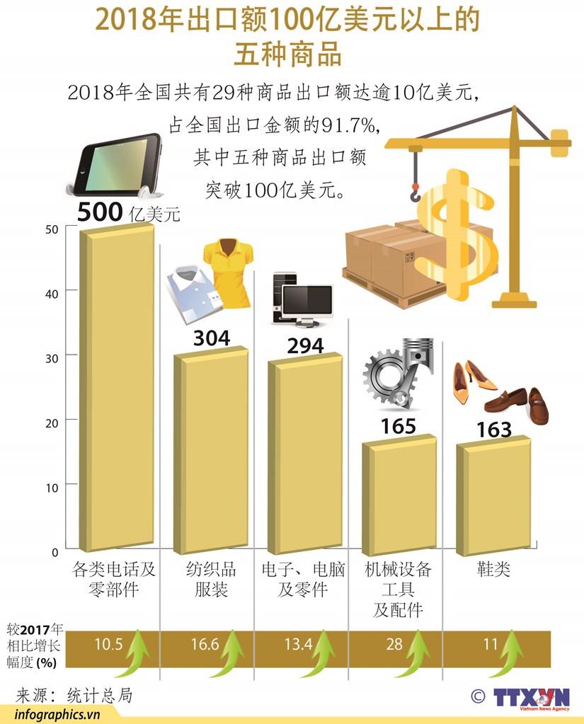 图表新闻:2018年出口额100亿美元以上的五种商品 hinh anh 1