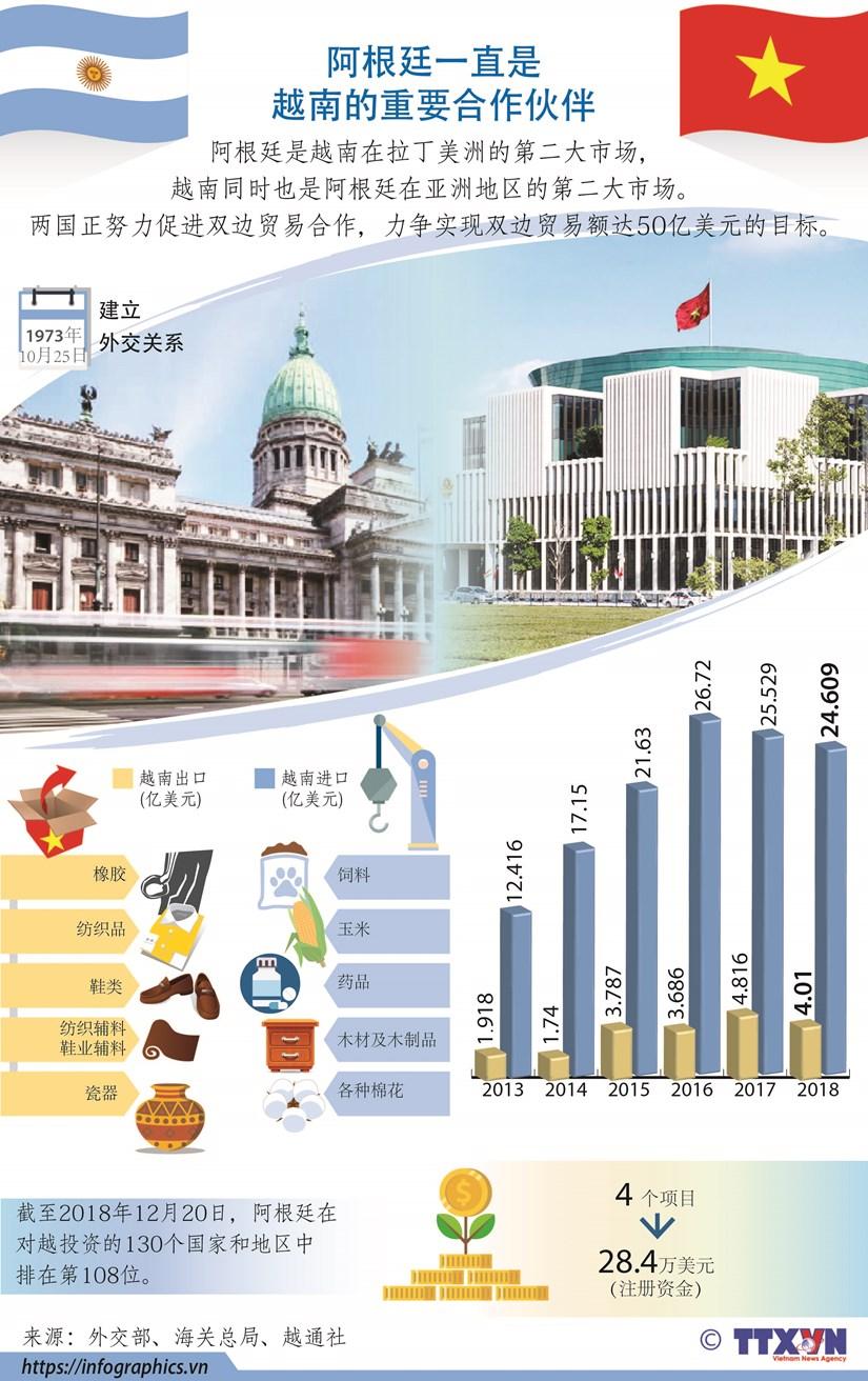 图表新闻:阿根廷一直是越南的重要合作伙伴 hinh anh 1