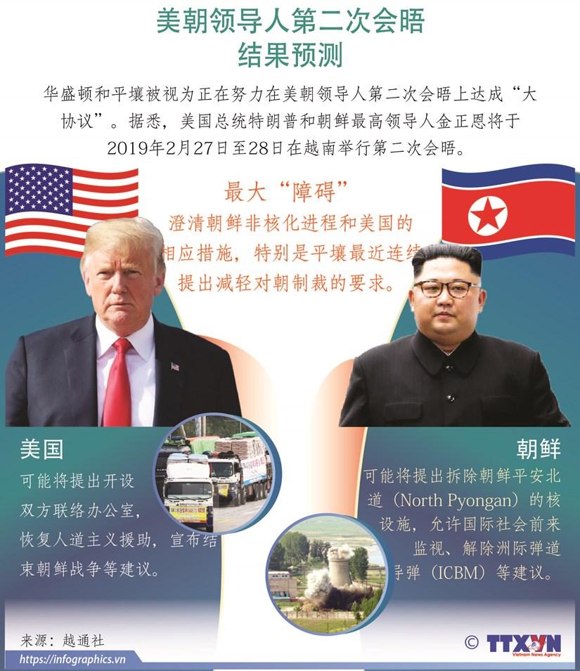 图表新闻:美朝领导人第二次会晤结果预测 hinh anh 1