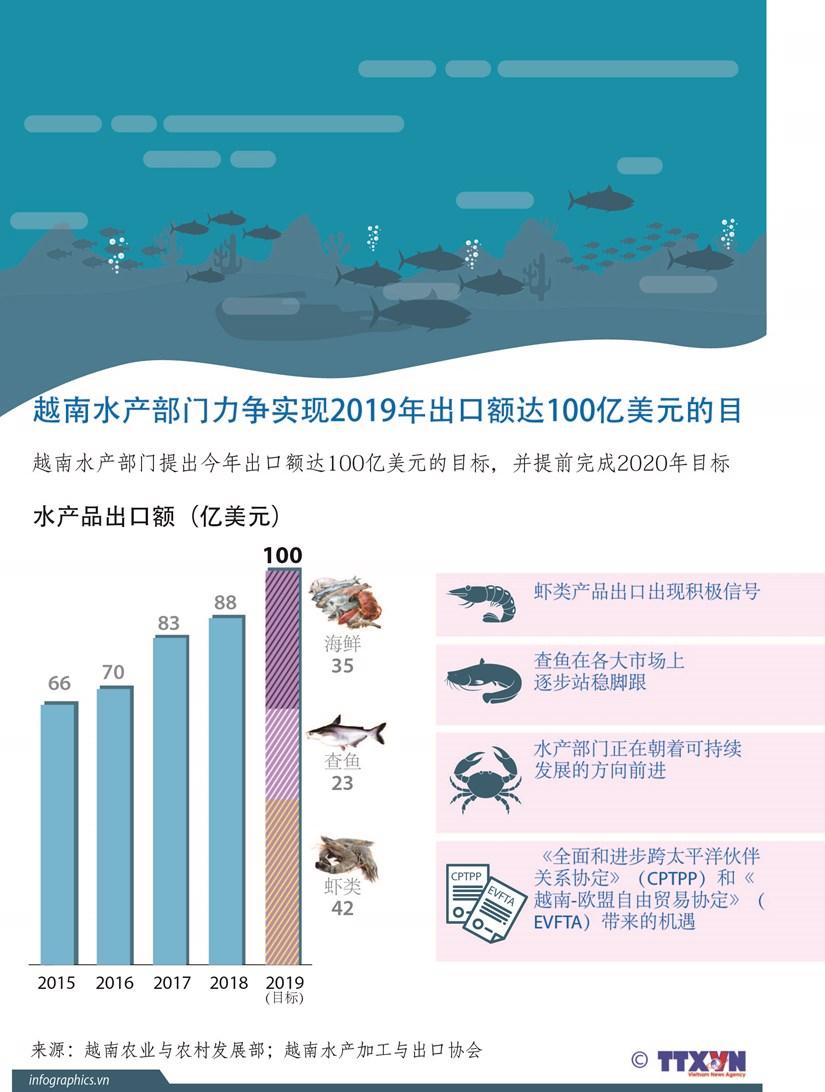 图表新闻:越南水产部门力争实现2019年出口额达100亿美元的目标 hinh anh 1