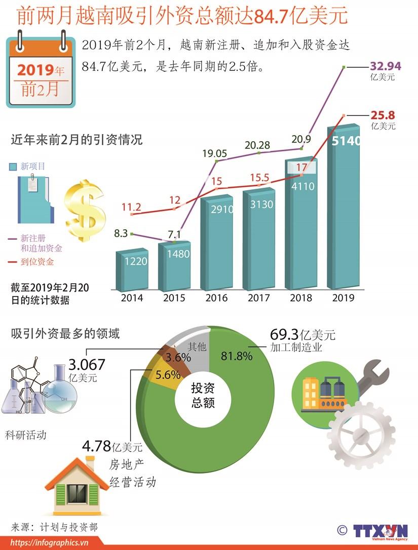 图表新闻:前两月越南吸引外资总额达84.7亿美元 hinh anh 1