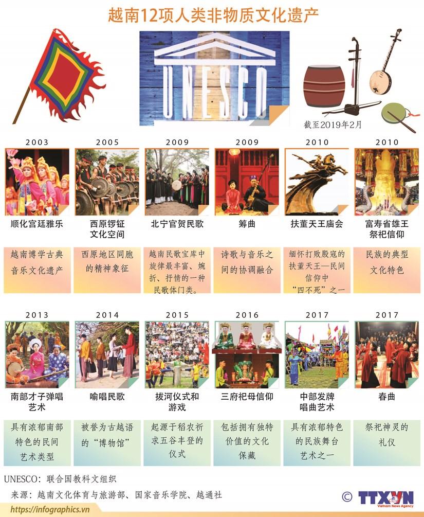 图表新闻:越南12项人类非物质文化遗产 hinh anh 1