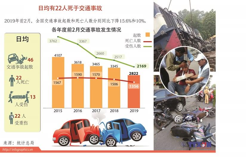 图表新闻:平均每天有22人死于交通事故 hinh anh 1