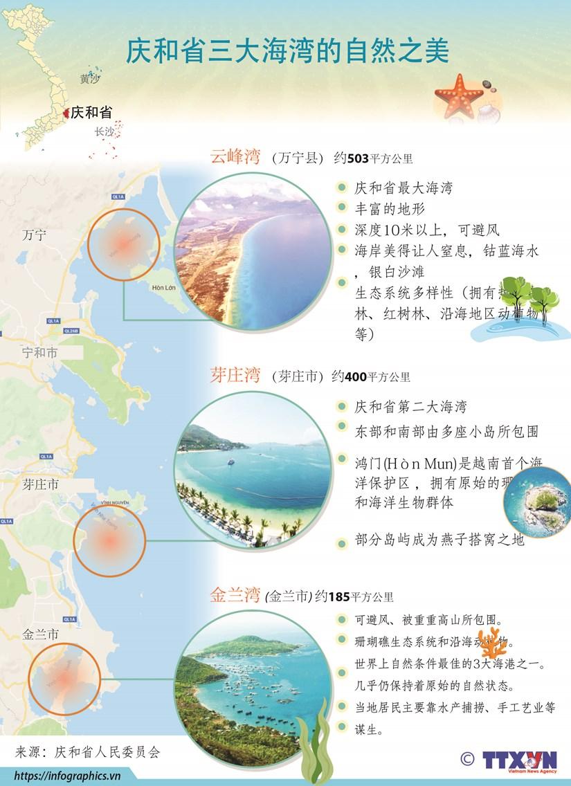 图表新闻:庆和省三大海湾的自然之美 hinh anh 1