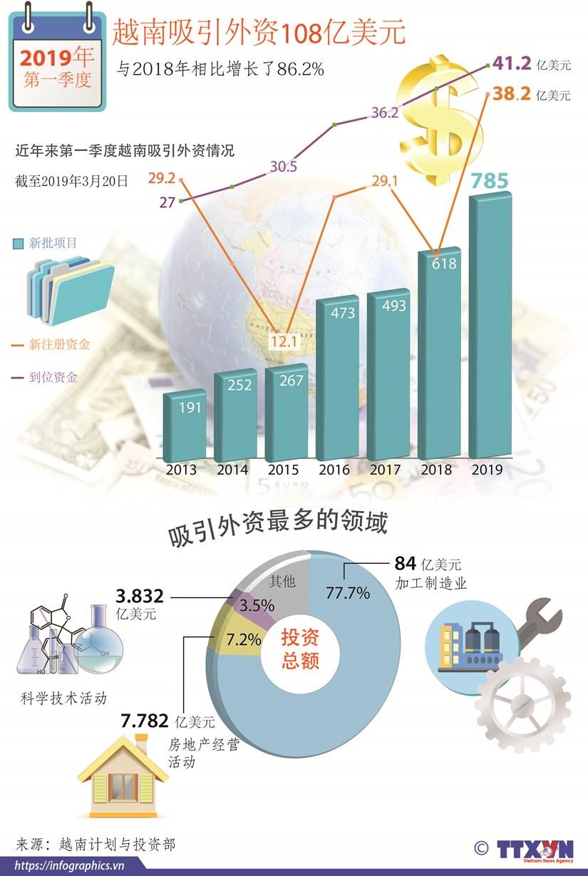 图表新闻:第一季度越南吸引外资108亿美元 hinh anh 1