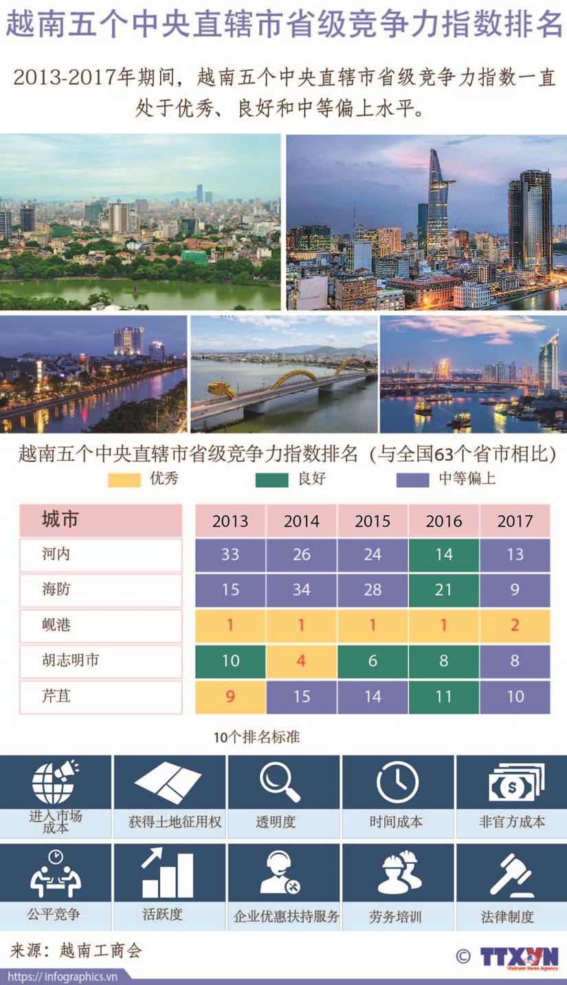 图表新闻:越南五个中央直辖市省级竞争力指数排名 hinh anh 1