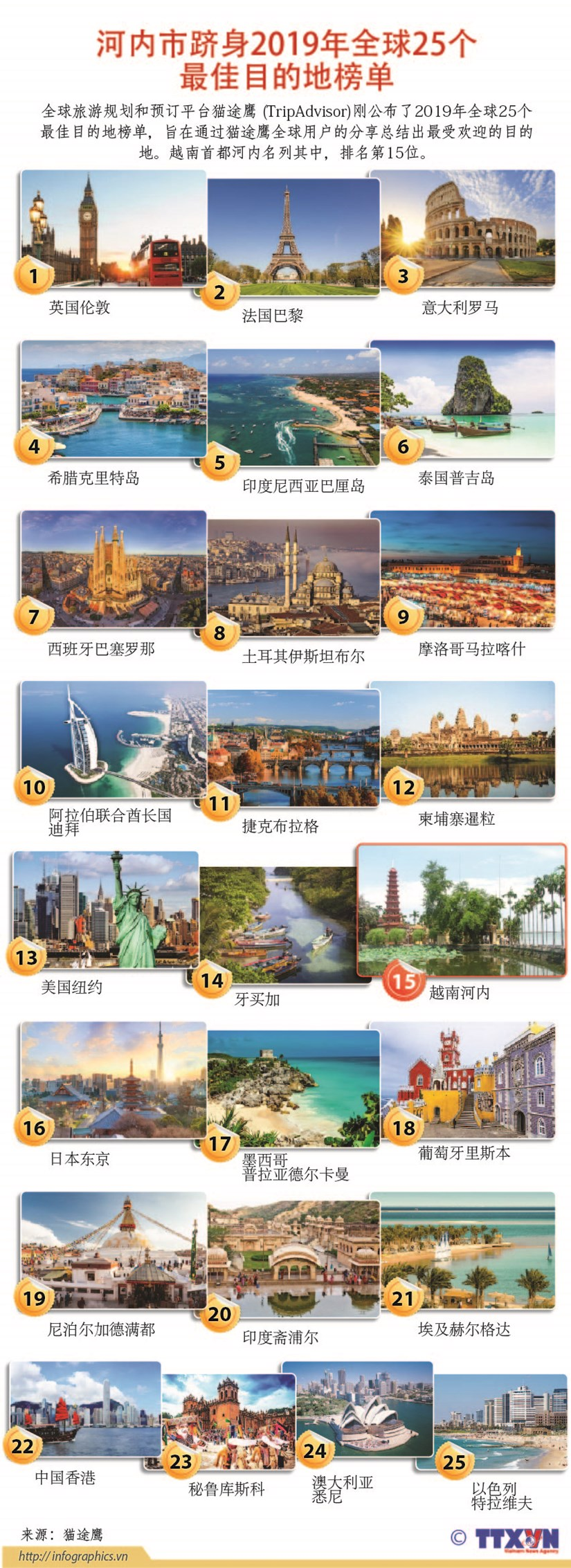 图表新闻:河内市跻身2019年全球25个最佳目的地榜单 hinh anh 1
