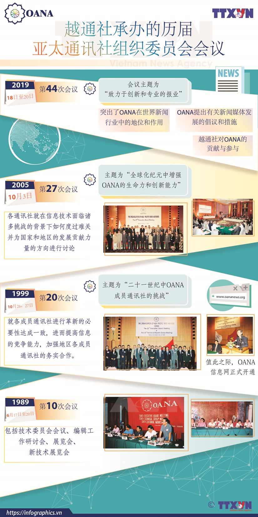 图表新闻:越通社承办的历届亚太通讯社组织委员会会议 hinh anh 1