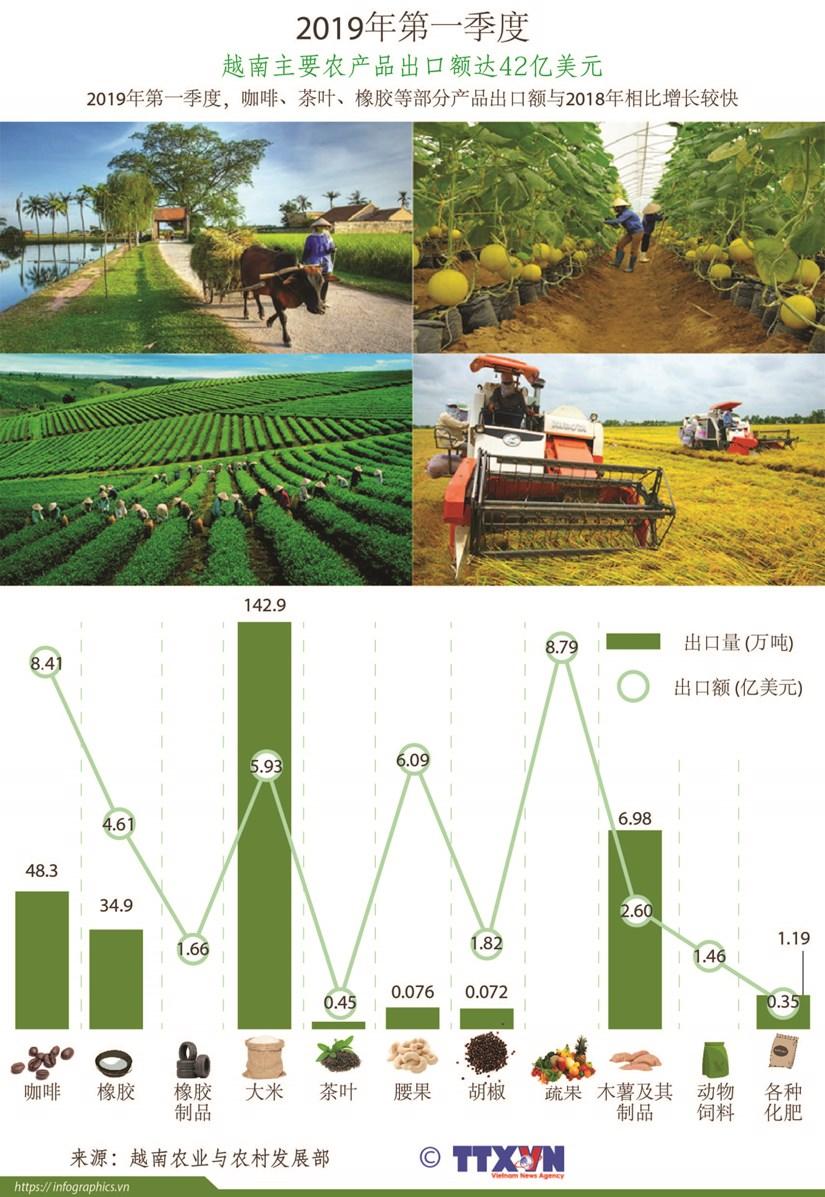 图表新闻:2019年第一季度越南主要农产品出口额达42亿美元 hinh anh 1