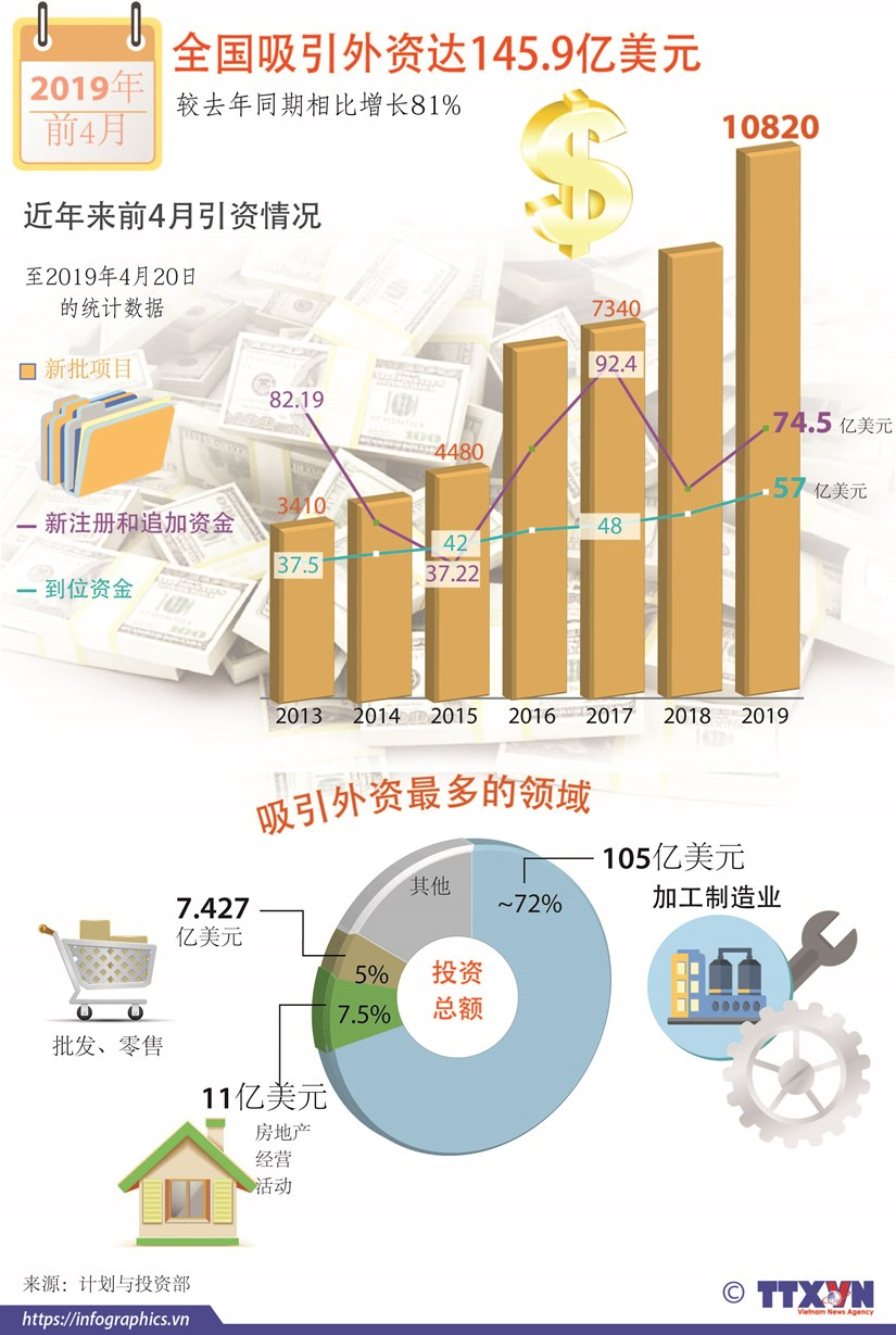 图表新闻:全国吸引外资达145.9亿美元 hinh anh 1