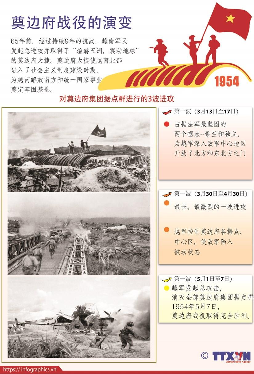 图表新闻:奠边府战役的演变 hinh anh 1