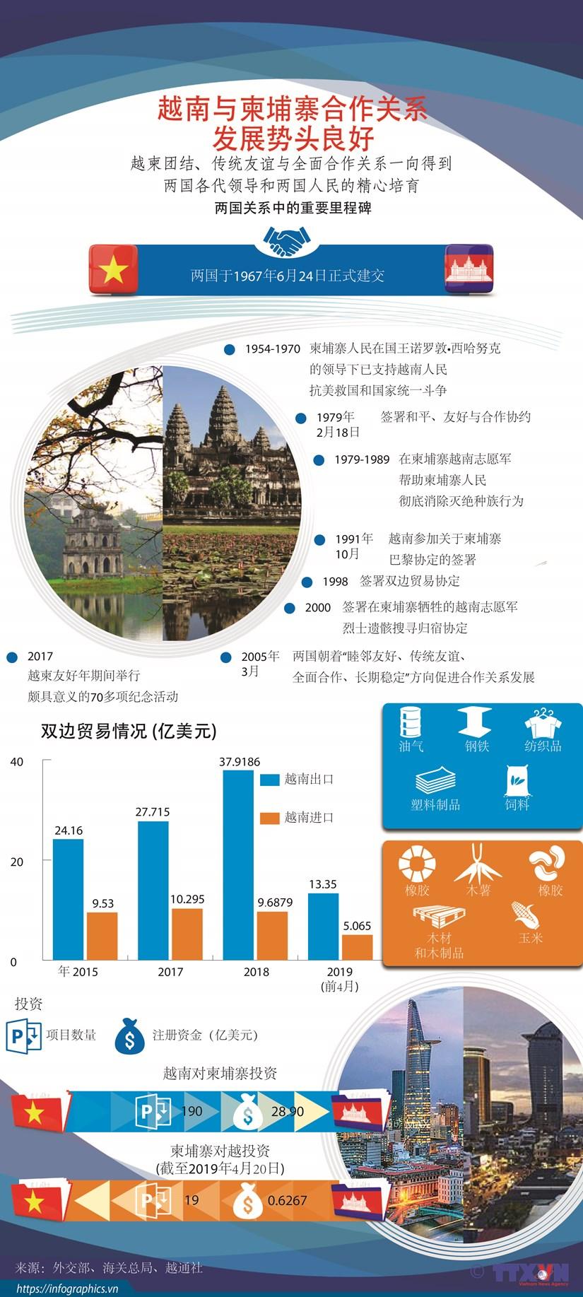 图表新闻:越南与柬埔寨合作关系发展势头良好 hinh anh 1