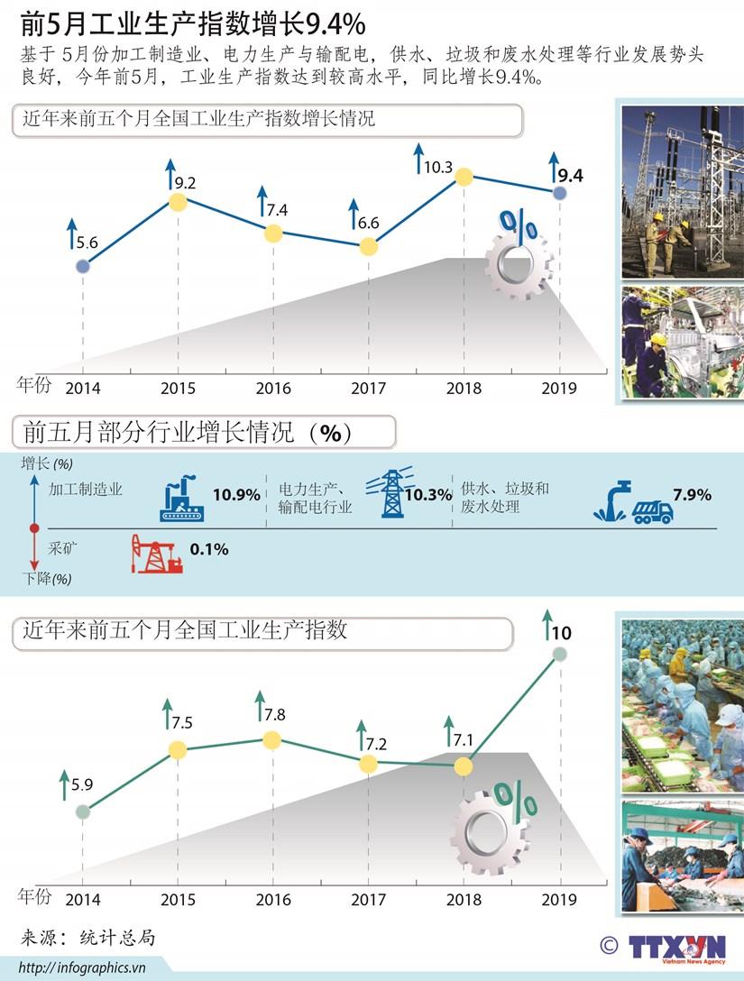 图表新闻:2019年前5月工业生产指数增长9.4% hinh anh 1