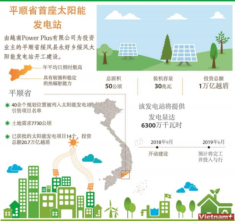 图表新闻:平顺省首座太阳能 发电站 hinh anh 1