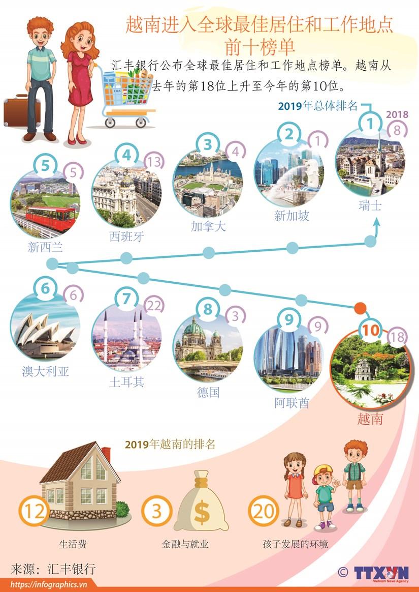 图表新闻:越南进入全球最佳居住和工作地点前十榜单 hinh anh 1