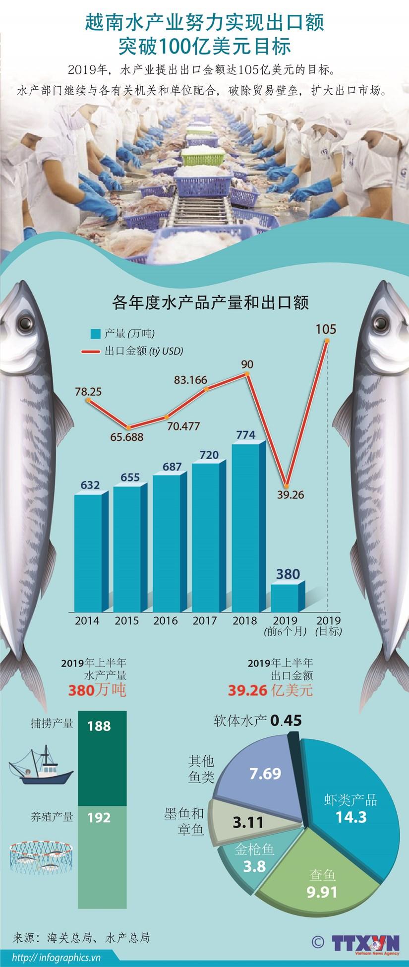 图表新闻:越南水产业努力实现出口额突破100亿美元目标 hinh anh 1