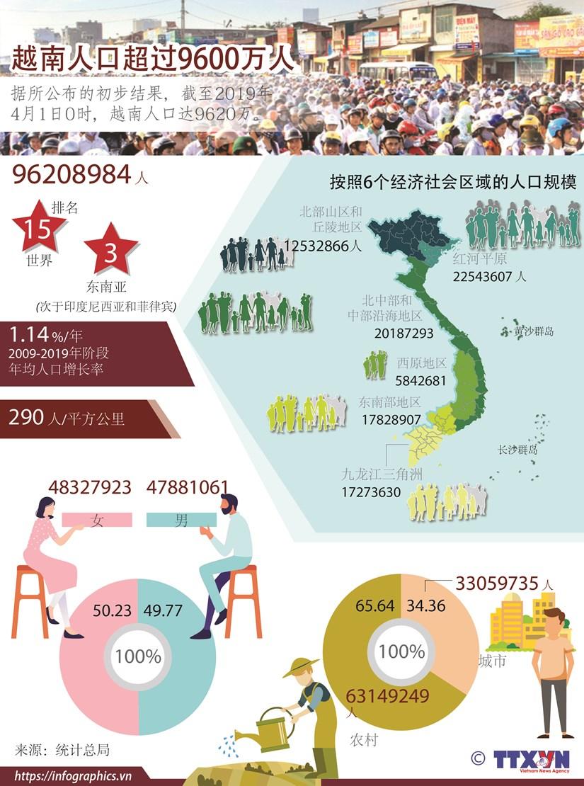 图表新闻:越南人口达9620万 世界排名第15位 hinh anh 1