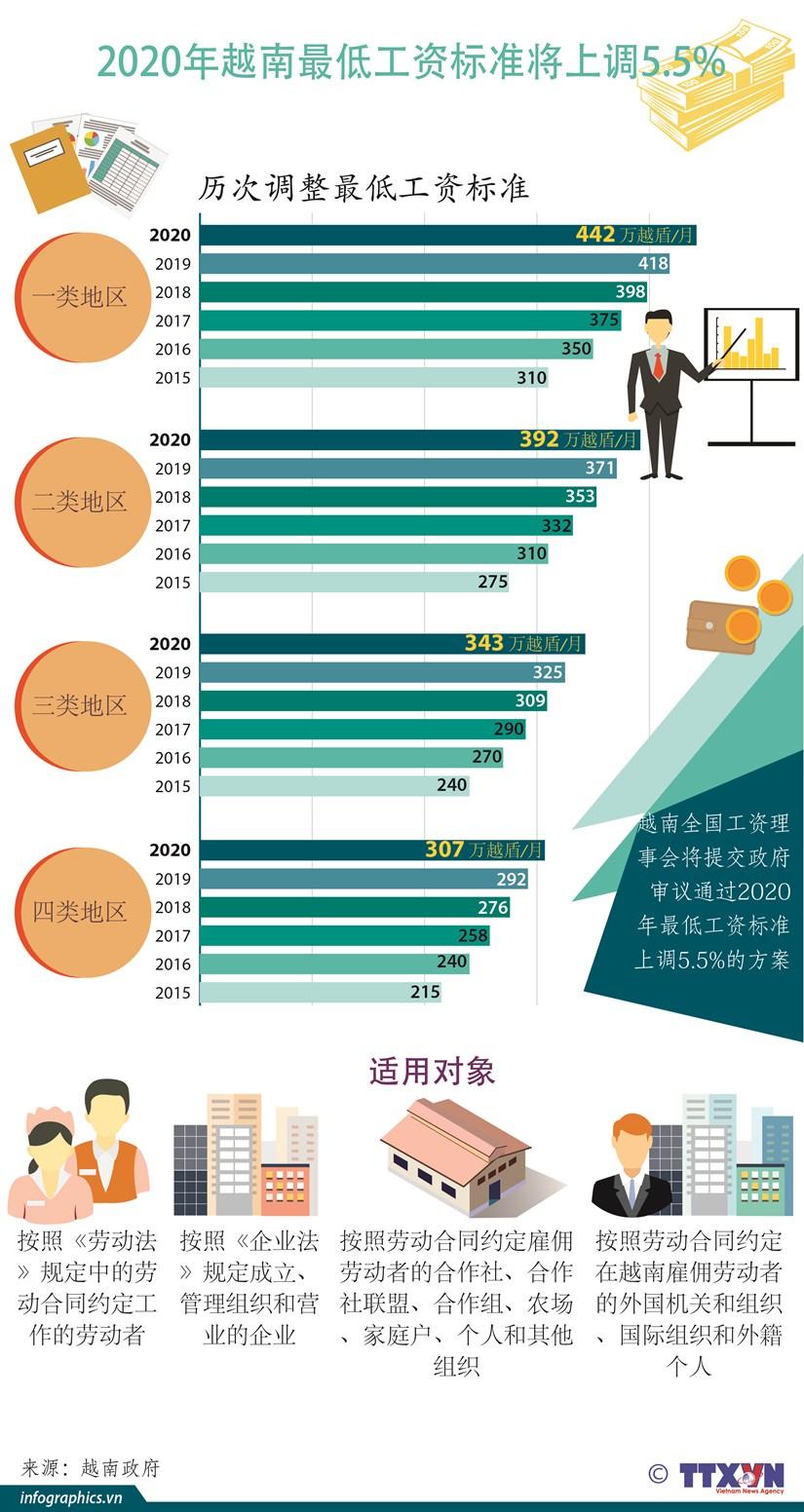 图表新闻:2020年越南最低工资标准将上调5.5% hinh anh 1