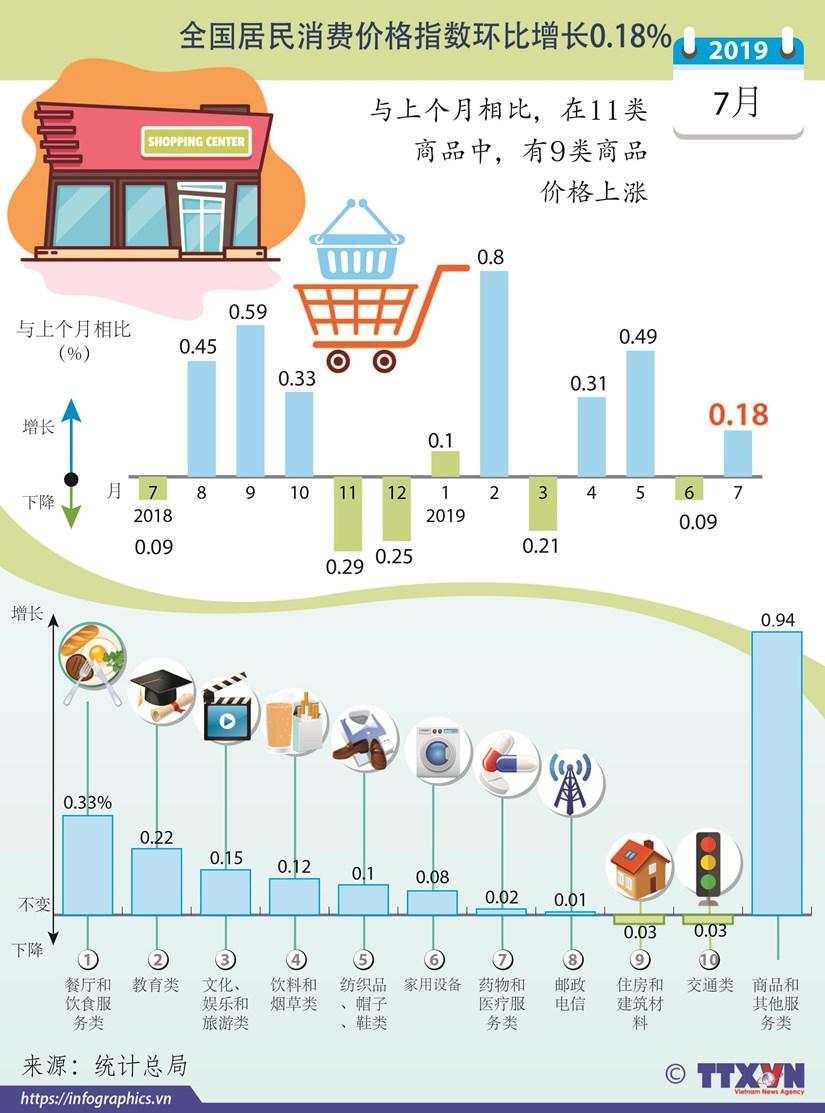 图表新闻:2019年7月全国居民消费价格指数环比增长0.18% hinh anh 1