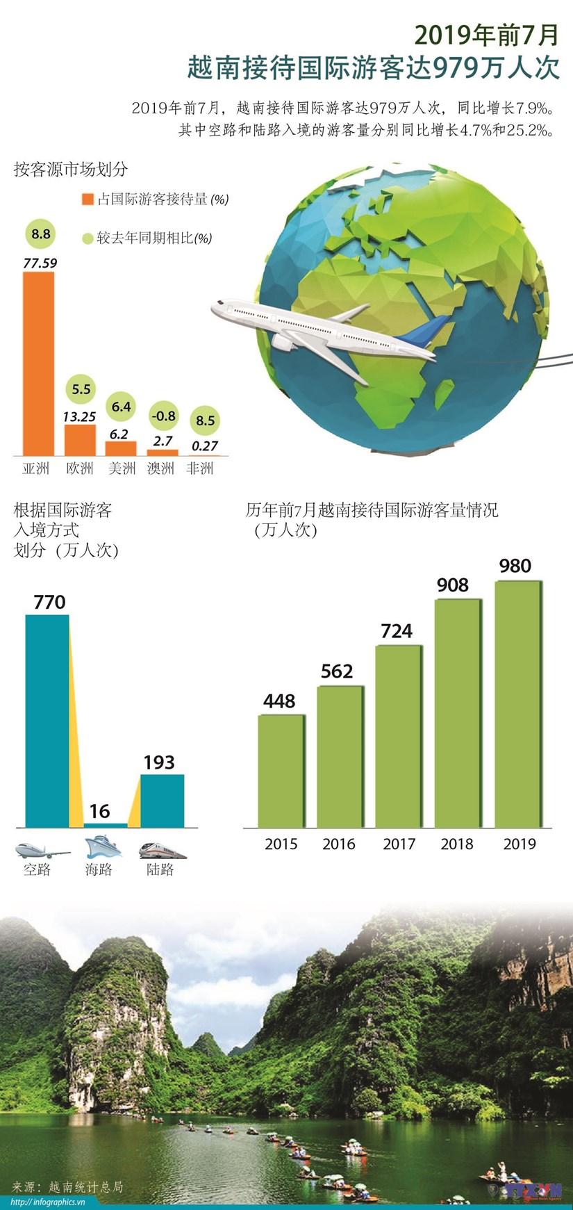 图表新闻:2019年前7月越南接待国际游客达979万人次 hinh anh 1