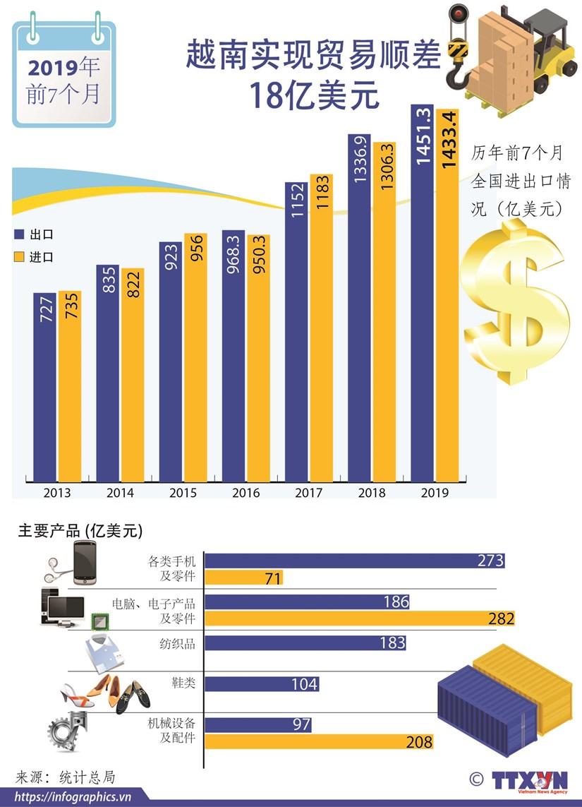 图表新闻:今年前7个月越南实现贸易顺差18亿美元 hinh anh 1