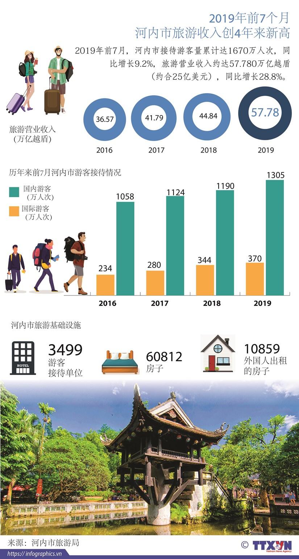 图表新闻:2019年前7个月河内市旅游收入创4年来新高 hinh anh 1