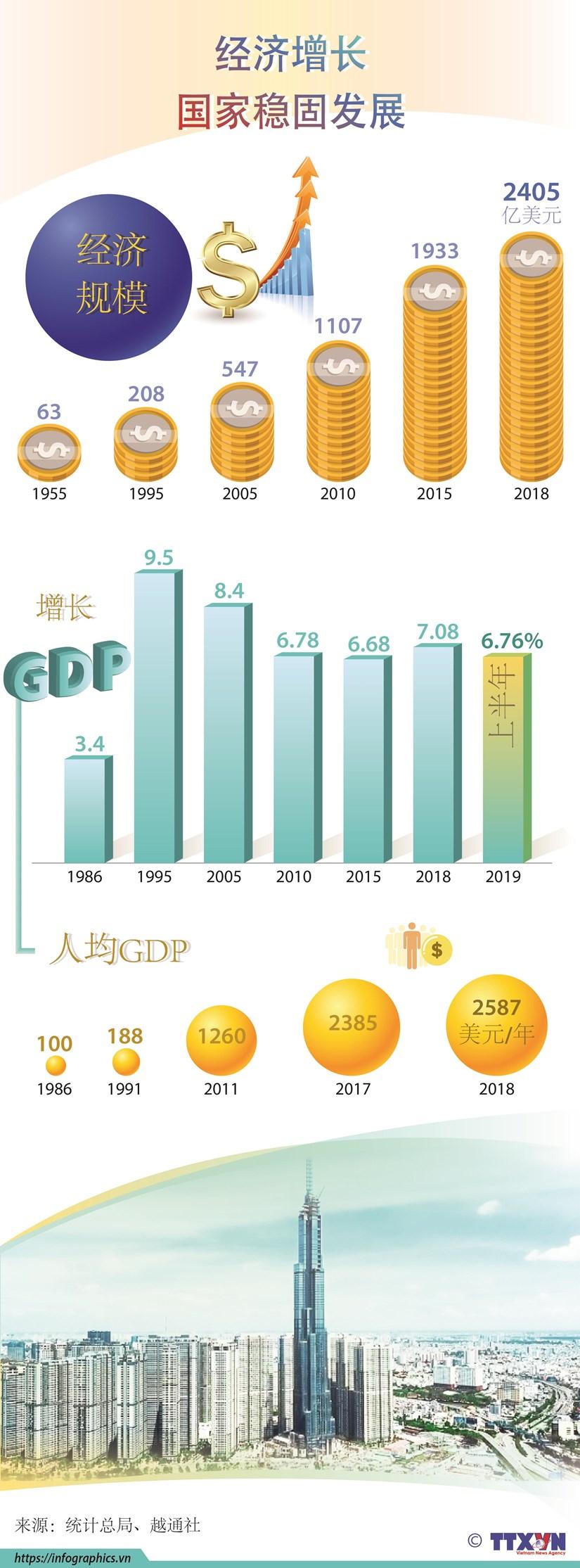 图表新闻:经济增长 国家稳固发展 hinh anh 1