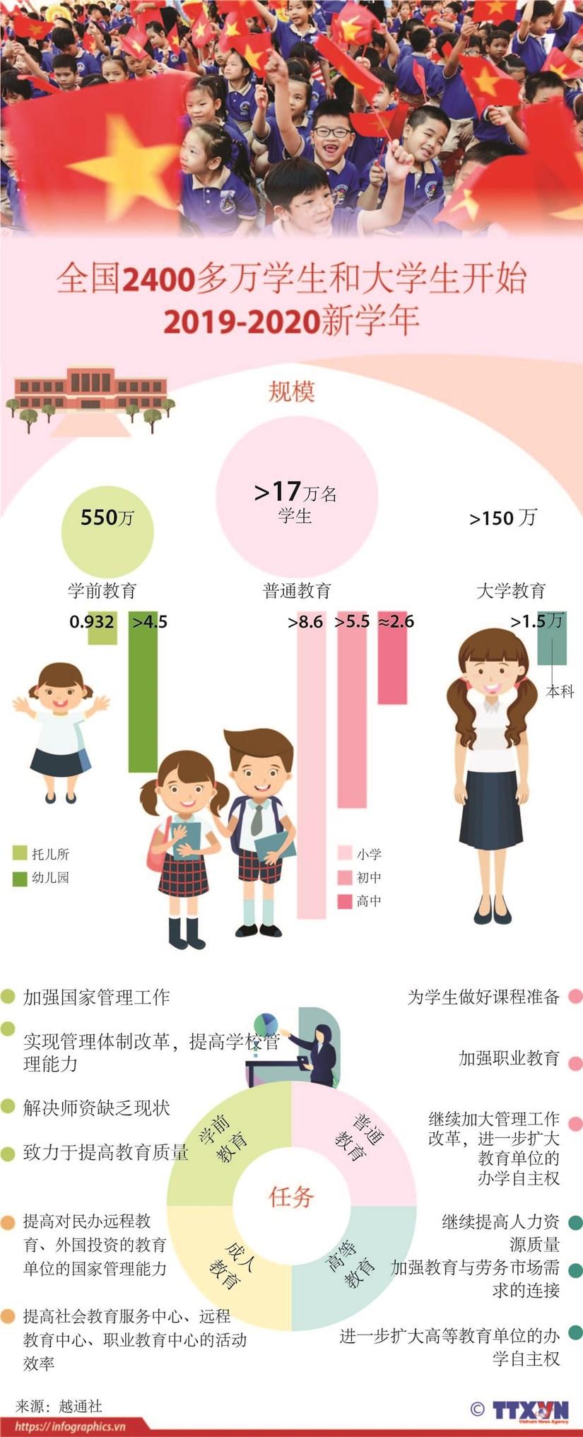 图表新闻:越南全国2400多万名学生今日迎接2019-2020新学年 hinh anh 1