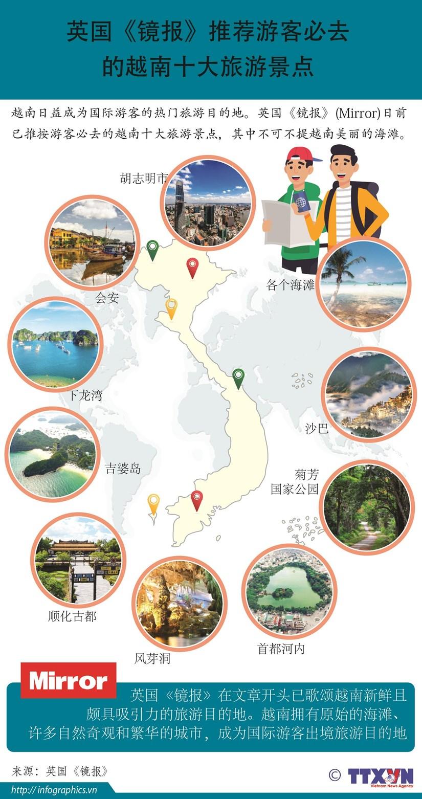 图表新闻:英国《镜报》推荐游客必去的越南十大旅游景点 hinh anh 1