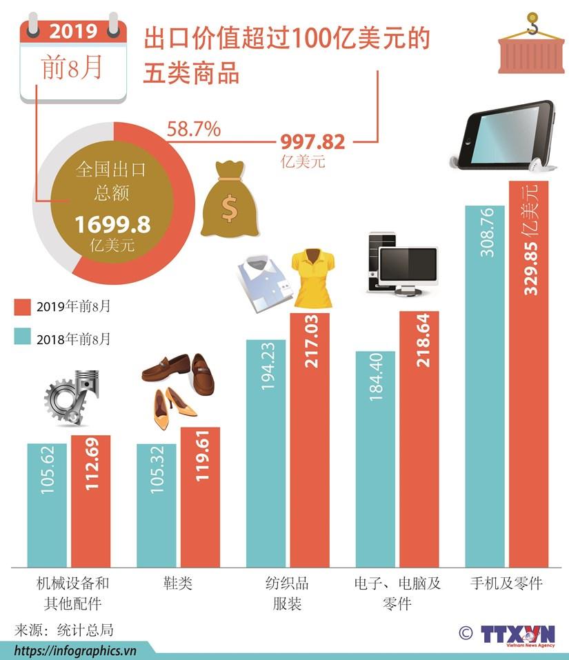 图表新闻:出口价值超过100亿美元的五类商品 hinh anh 1