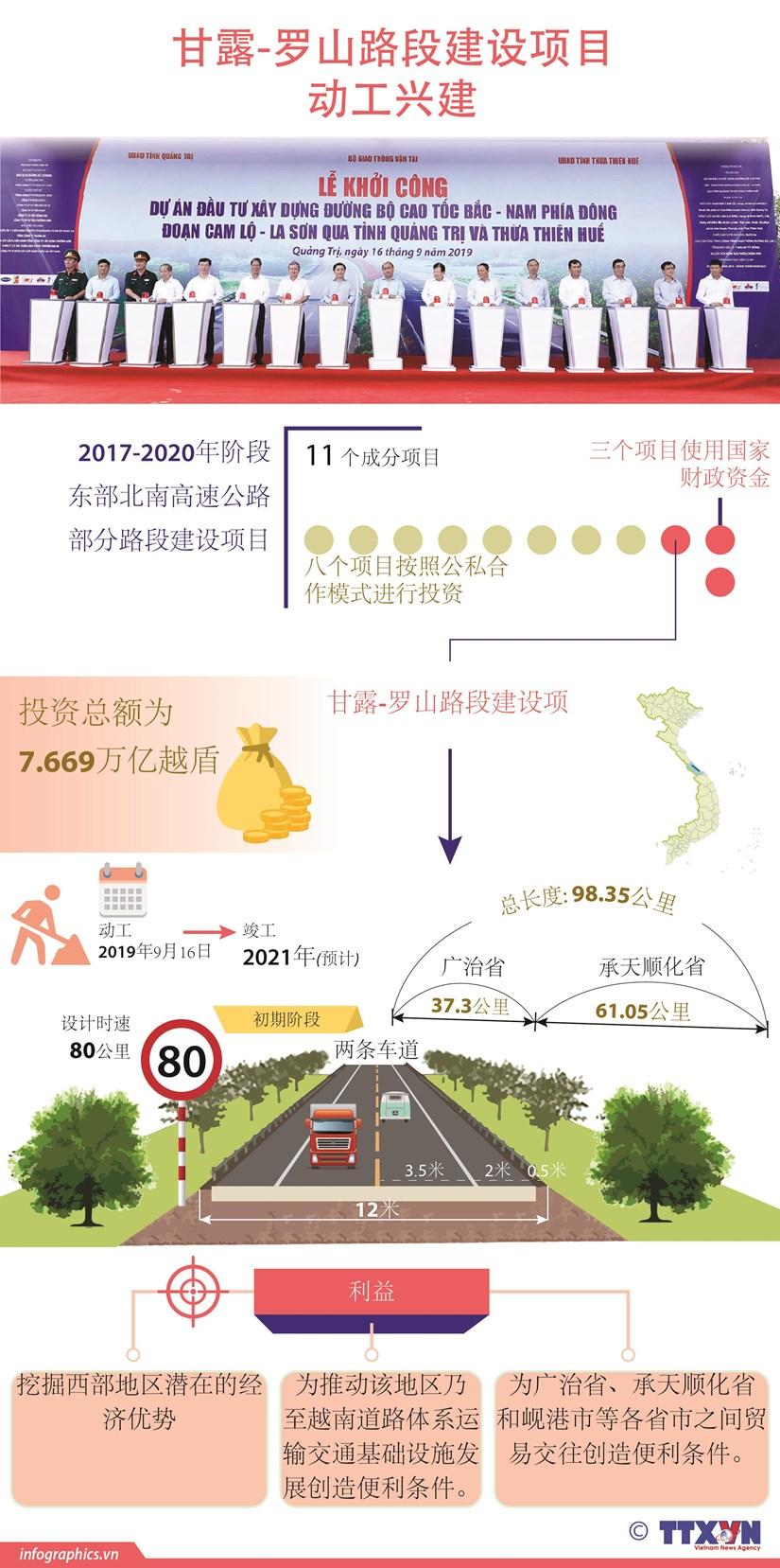 图表新闻:甘露-罗山路段建设项目动工兴建 hinh anh 1
